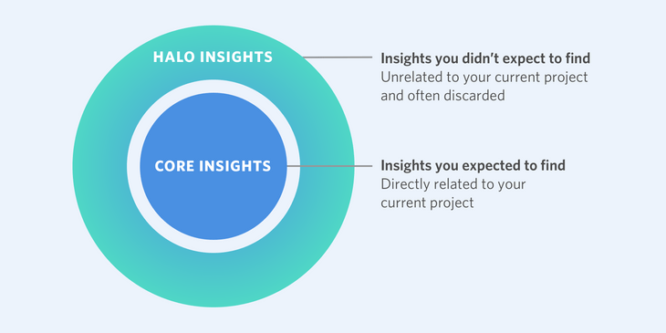 Halo insights from user research